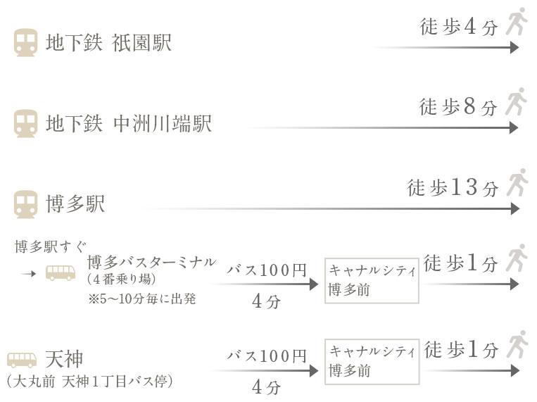地下鉄 祇園駅 徒歩4分